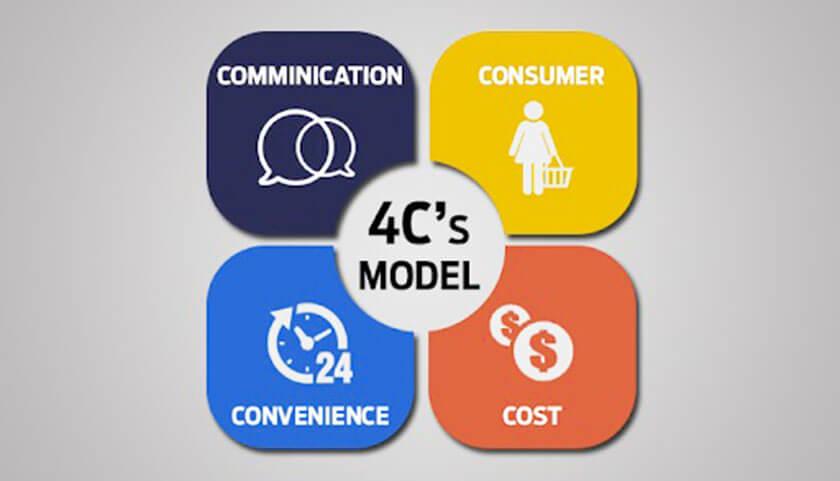 Mô hình 4C trong Marketing mix