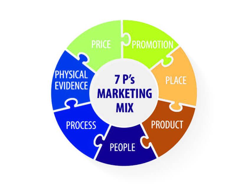 chiến lược marketing 7P