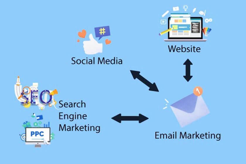 kết hợp email marketing và công cụ khác
